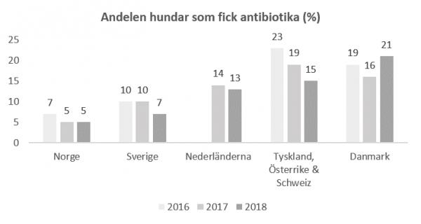 Antibiotika: Norge bäst tätt följt av Sverige